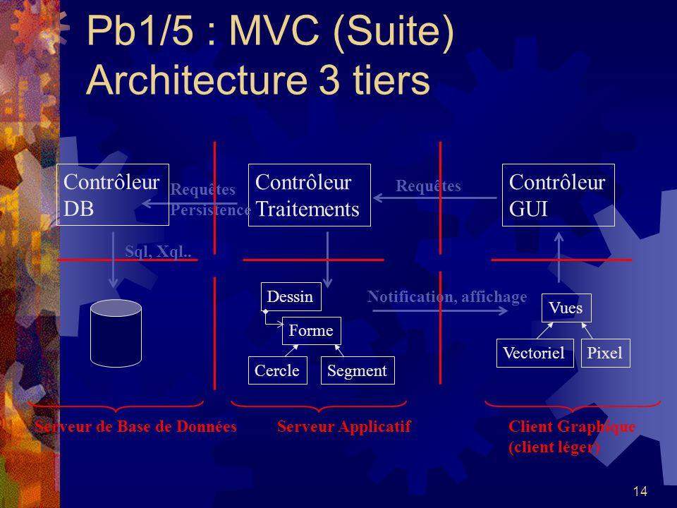 Pb1/5 : MVC (Suite) Architecture 3 tiers