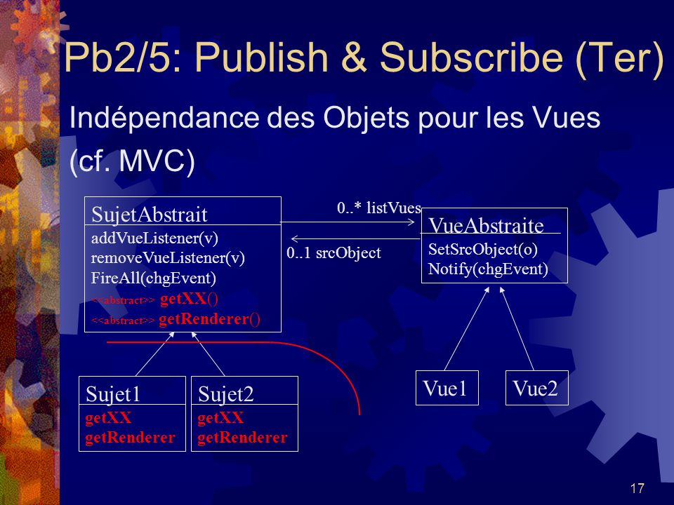 Pb2/5: Publish & Subscribe (Ter)