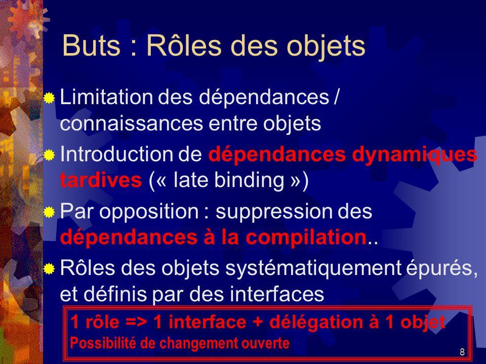 Buts : Rôles des objets Limitation des dépendances / connaissances entre objets. Introduction de dépendances dynamiques tardives (« late binding »)