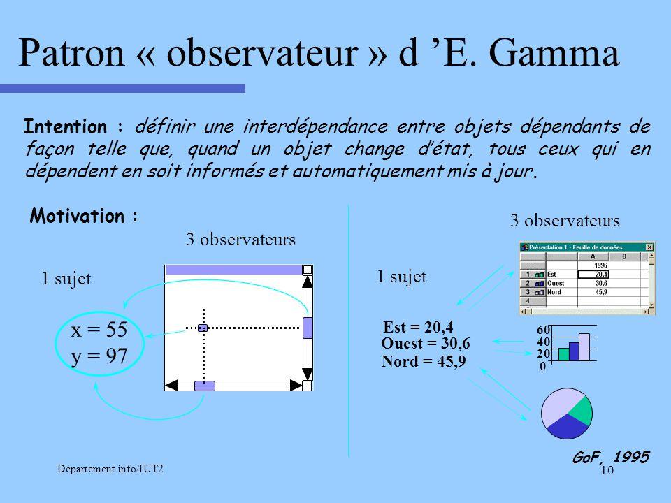Patron « observateur » d 'E. Gamma