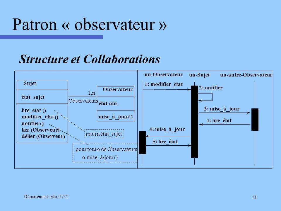 Patron « observateur » Structure et Collaborations un-Observateur