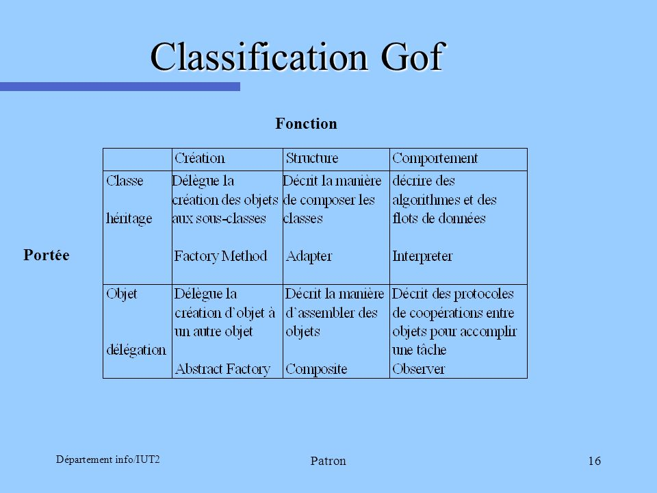 Classification Gof Fonction Portée