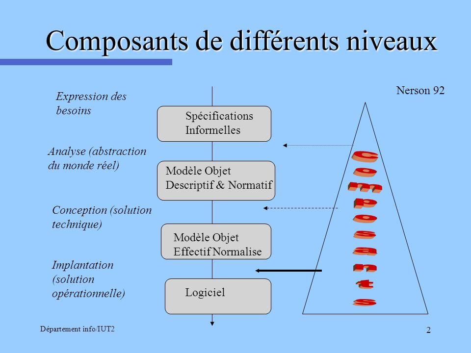 Composants de différents niveaux