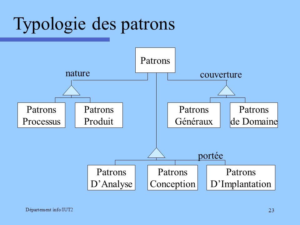 Typologie des patrons Patrons nature couverture Patrons Processus