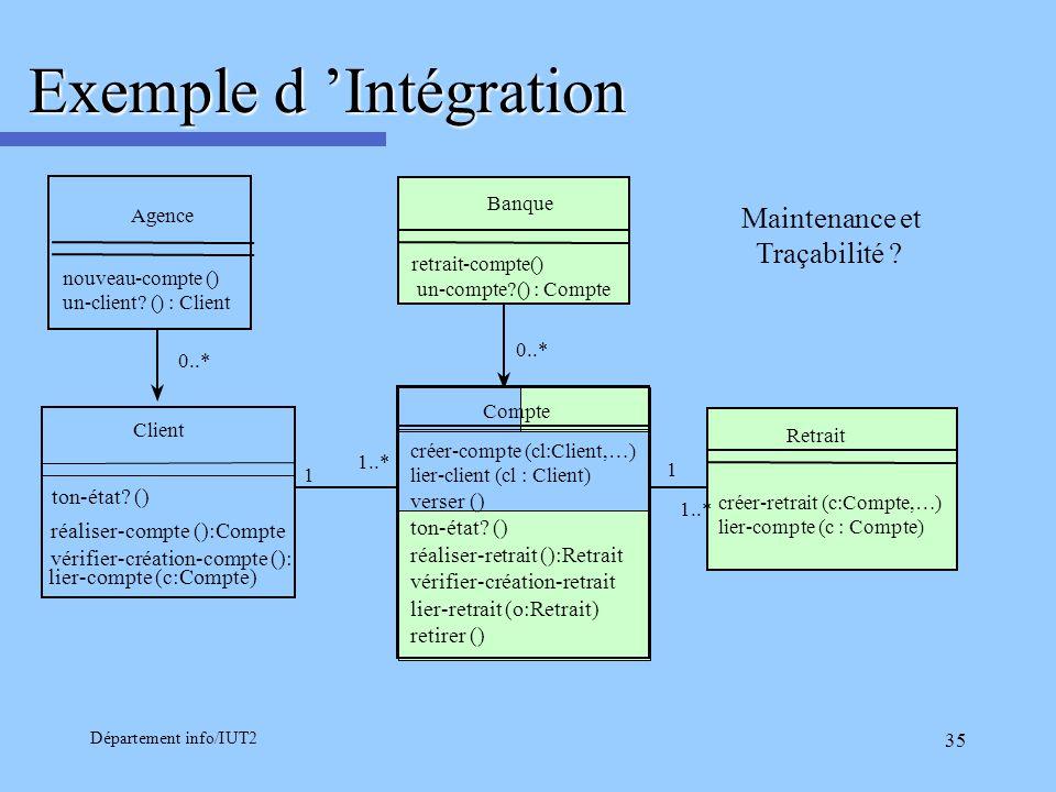 Exemple d 'Intégration
