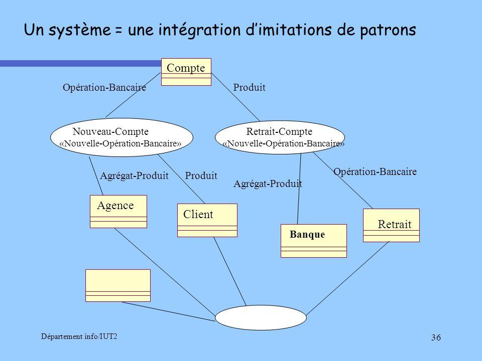 Un système = une intégration d'imitations de patrons