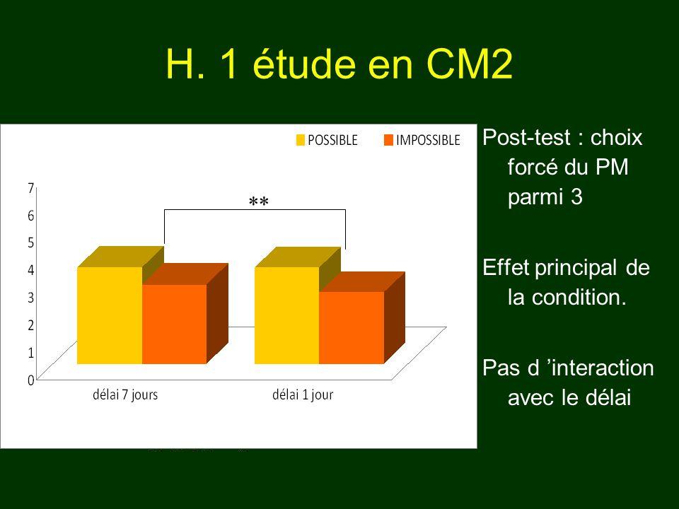 H. 1 étude en CM2 Post-test : choix forcé du PM parmi 3