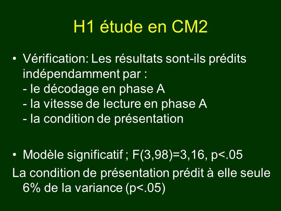 H1 étude en CM2