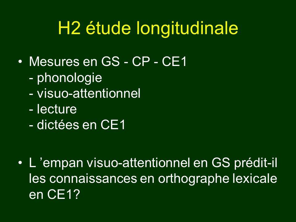H2 étude longitudinale Mesures en GS - CP - CE1 - phonologie - visuo-attentionnel - lecture - dictées en CE1.