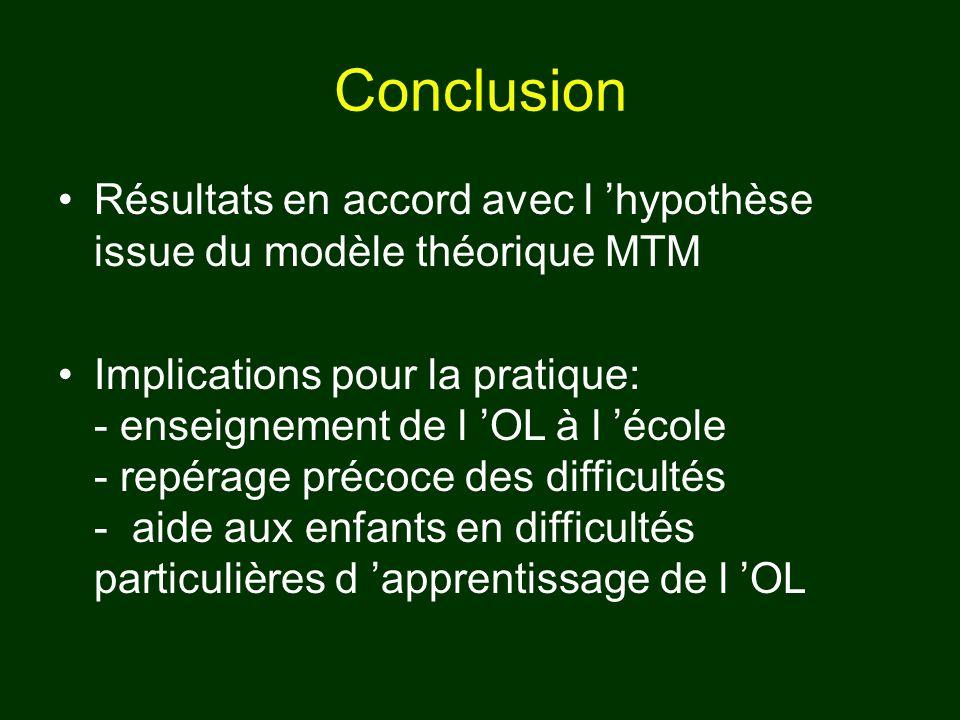 Conclusion Résultats en accord avec l 'hypothèse issue du modèle théorique MTM.