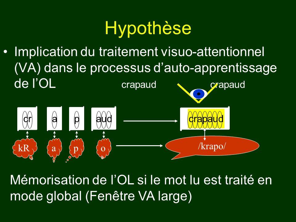 Hypothèse Implication du traitement visuo-attentionnel (VA) dans le processus d'auto-apprentissage de l'OL crapaud crapaud.