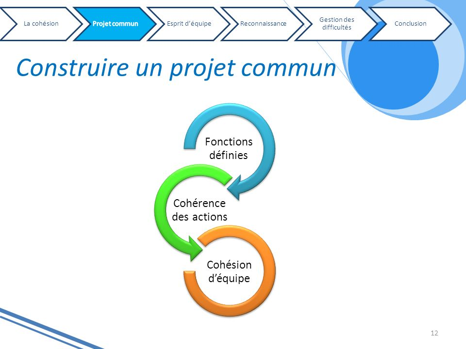 Construire un projet commun