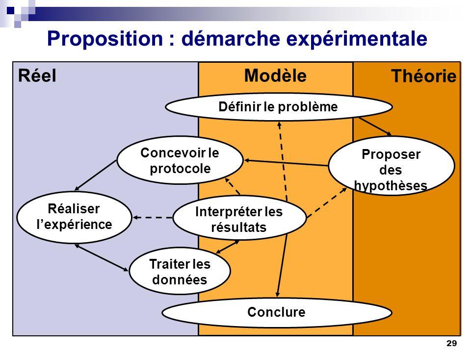 Proposition : démarche expérimentale