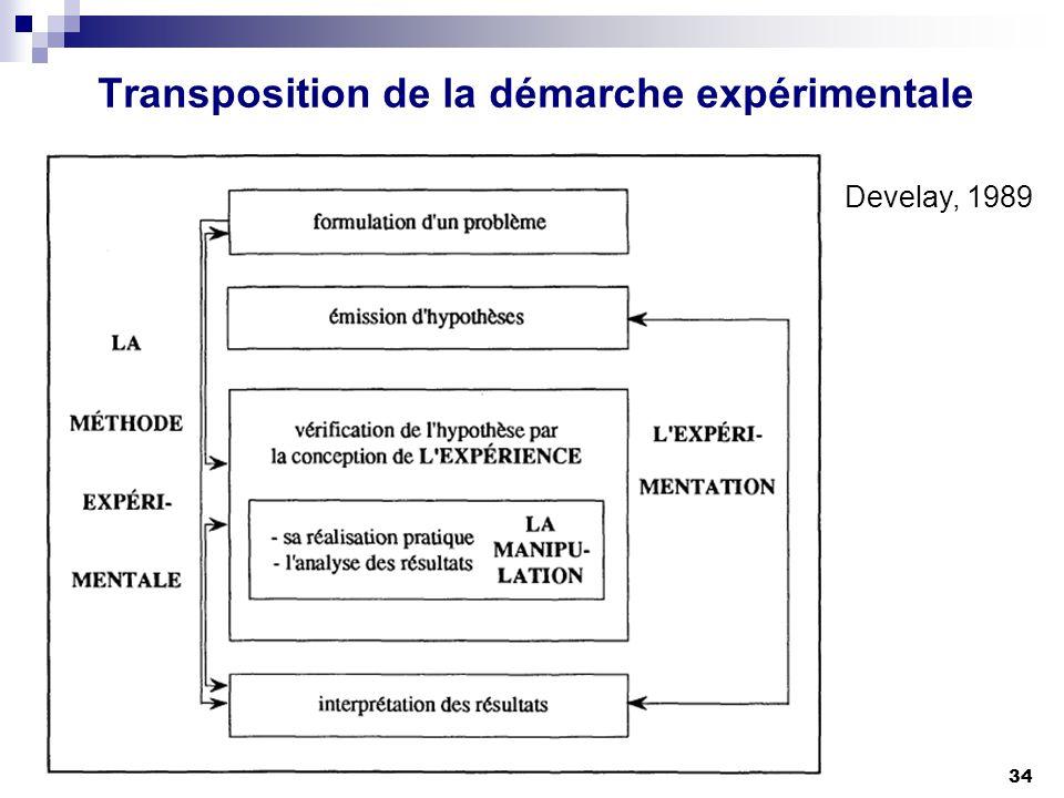 Transposition de la démarche expérimentale