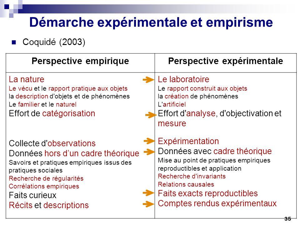 Démarche expérimentale et empirisme