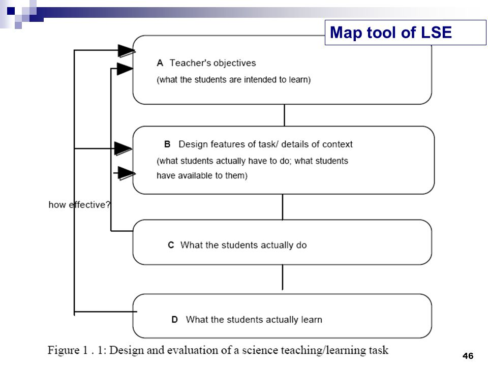 Map tool of LSE