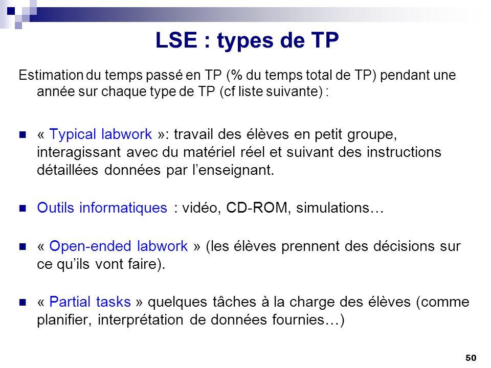 LSE : types de TP Estimation du temps passé en TP (% du temps total de TP) pendant une année sur chaque type de TP (cf liste suivante) :