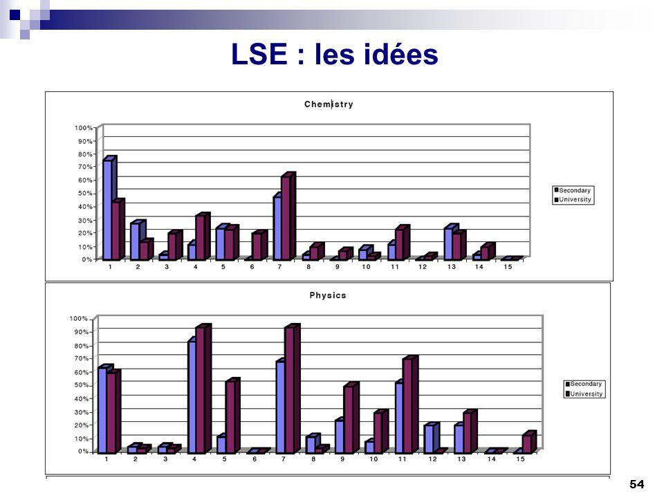 LSE : les idées