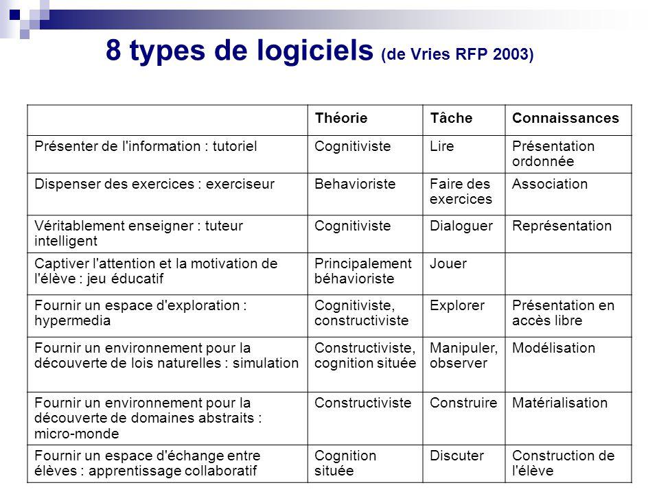 8 types de logiciels (de Vries RFP 2003)