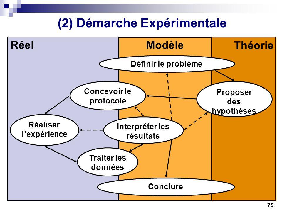 (2) Démarche Expérimentale