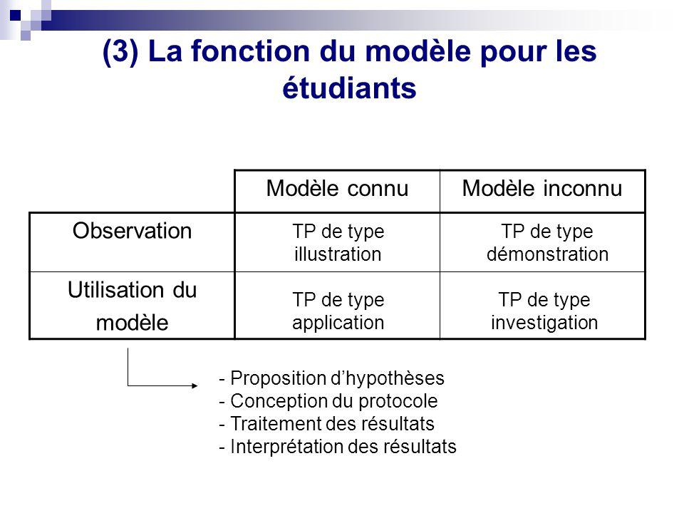 (3) La fonction du modèle pour les étudiants