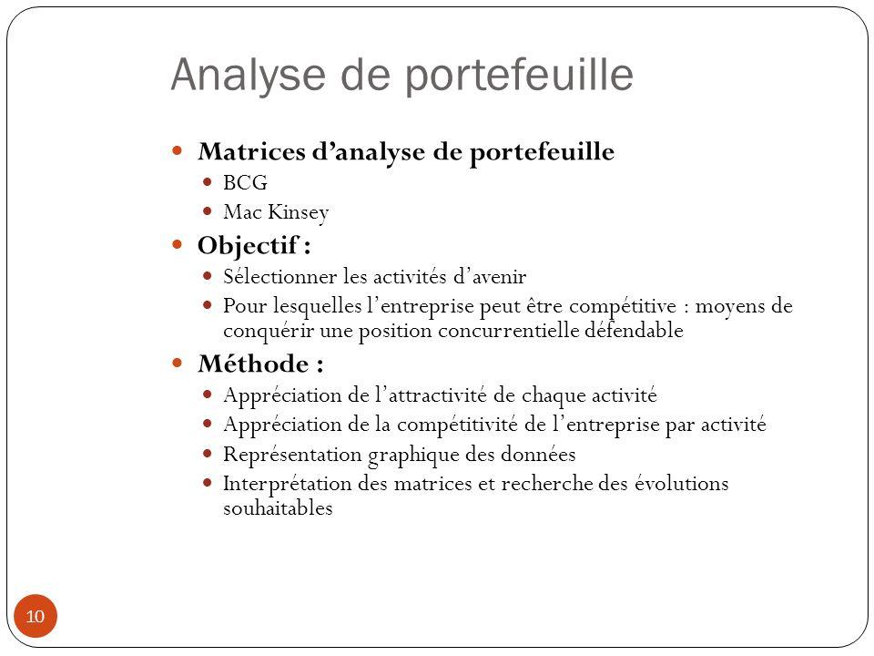 Analyse de portefeuille