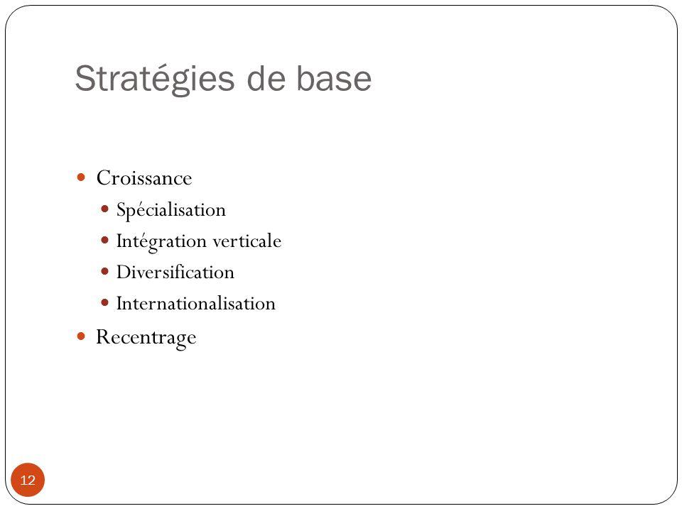 Stratégies de base Croissance Recentrage Spécialisation