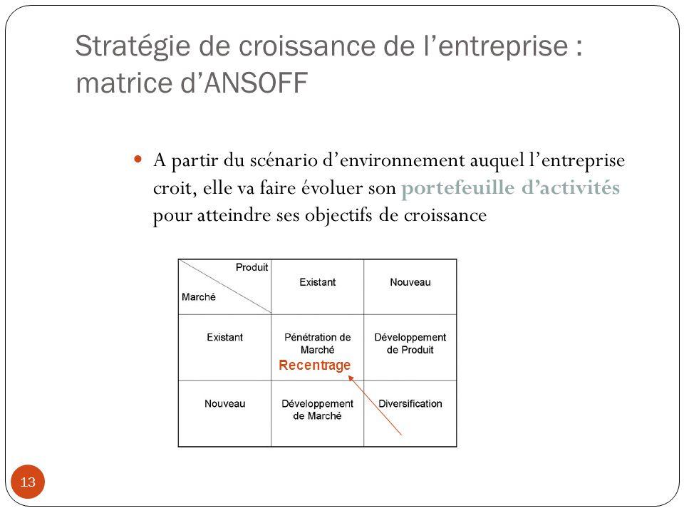 Stratégie de croissance de l'entreprise : matrice d'ANSOFF