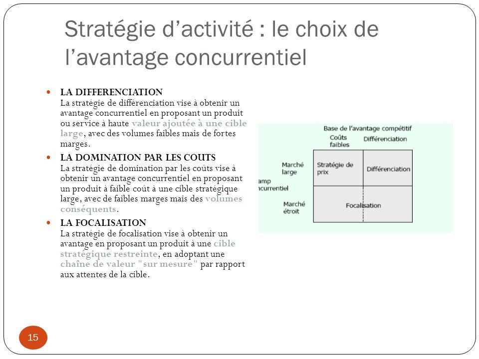 Stratégie d'activité : le choix de l'avantage concurrentiel