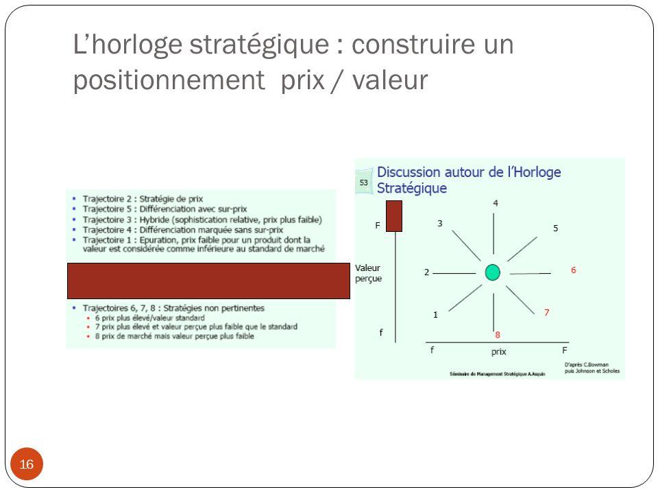 L'horloge stratégique : construire un positionnement prix / valeur