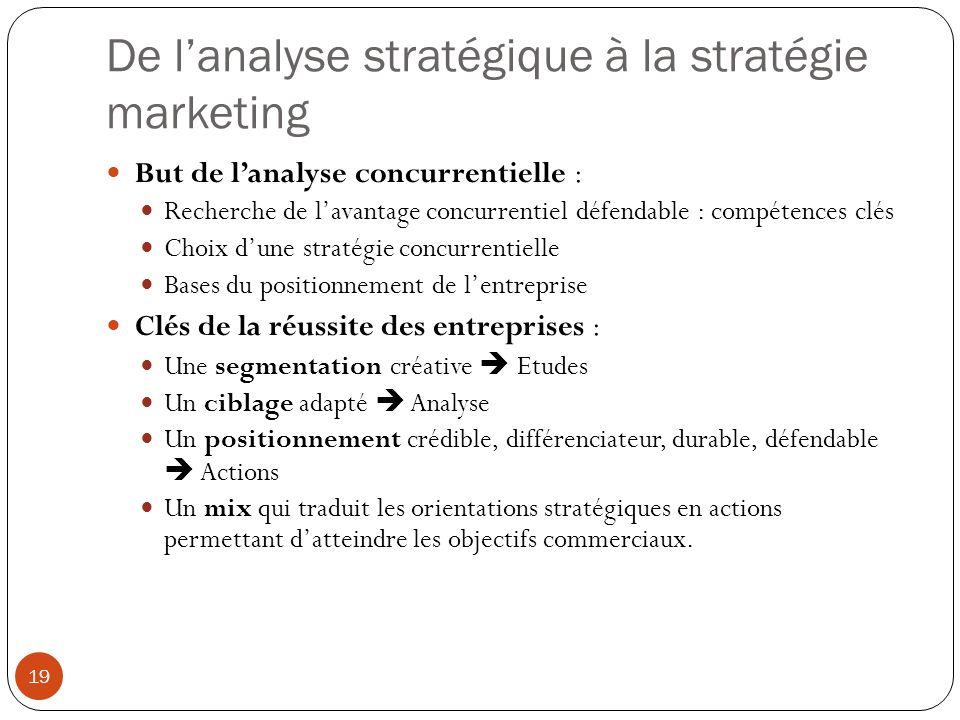 De l'analyse stratégique à la stratégie marketing