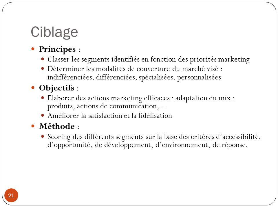 Ciblage Principes : Objectifs : Méthode :