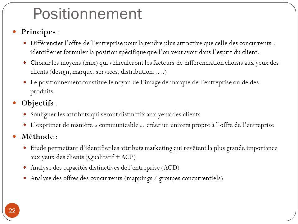 Positionnement Principes : Objectifs : Méthode :