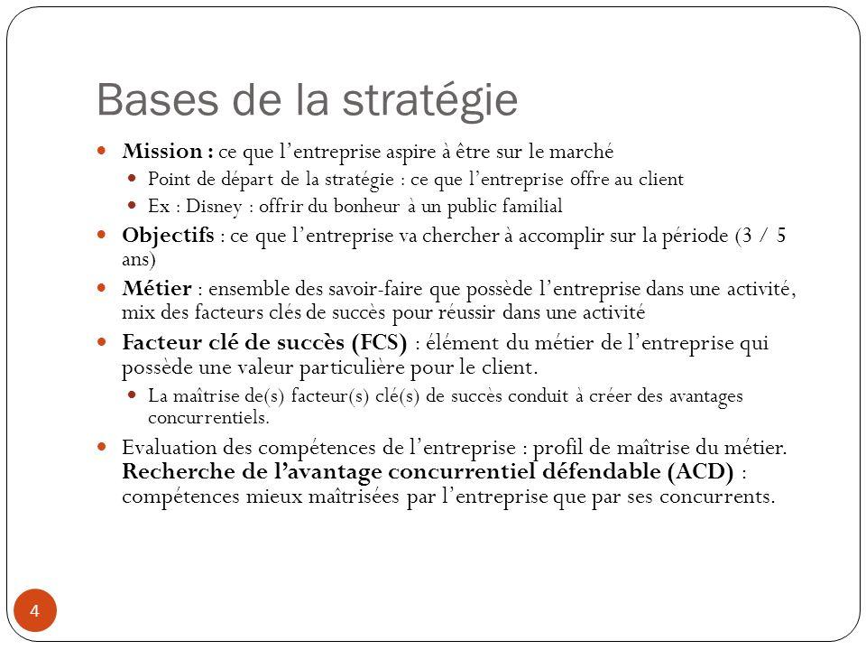 Bases de la stratégieMission : ce que l'entreprise aspire à être sur le marché.