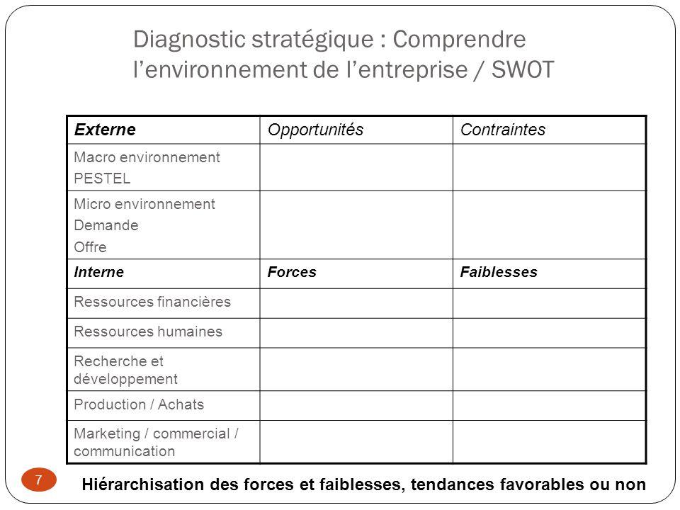 Diagnostic stratégique : Comprendre l'environnement de l'entreprise / SWOT