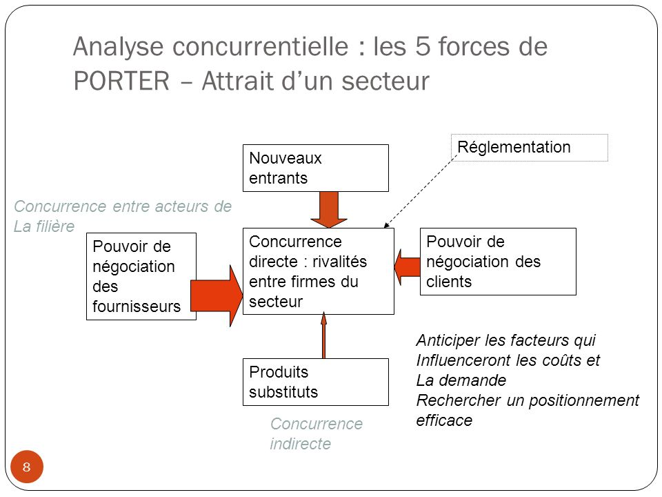 Marketing strat gique et op rationnel concepts - Les forces concurrentielles de porter ...