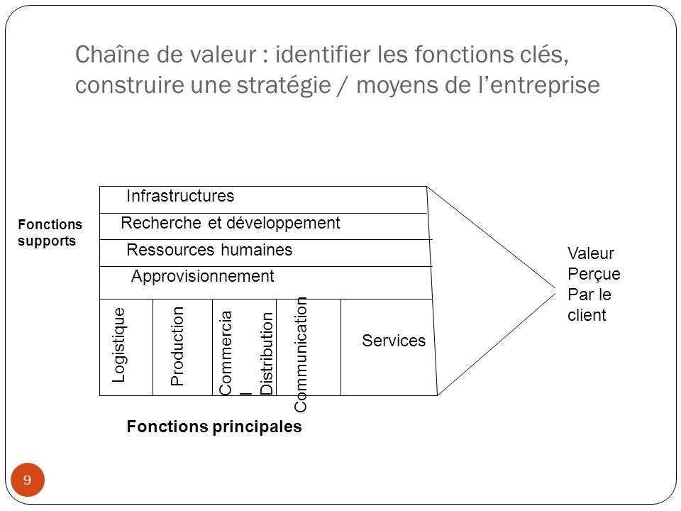 Chaîne de valeur : identifier les fonctions clés, construire une stratégie / moyens de l'entreprise