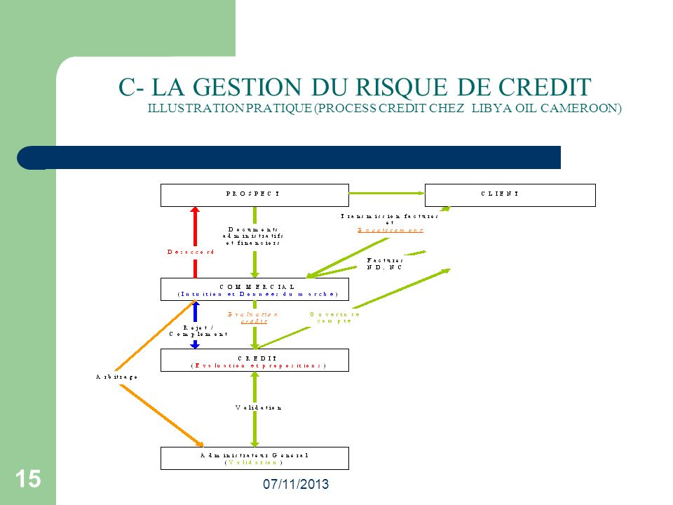 C- LA GESTION DU RISQUE DE CREDIT ILLUSTRATION PRATIQUE (PROCESS CREDIT CHEZ LIBYA OIL CAMEROON)