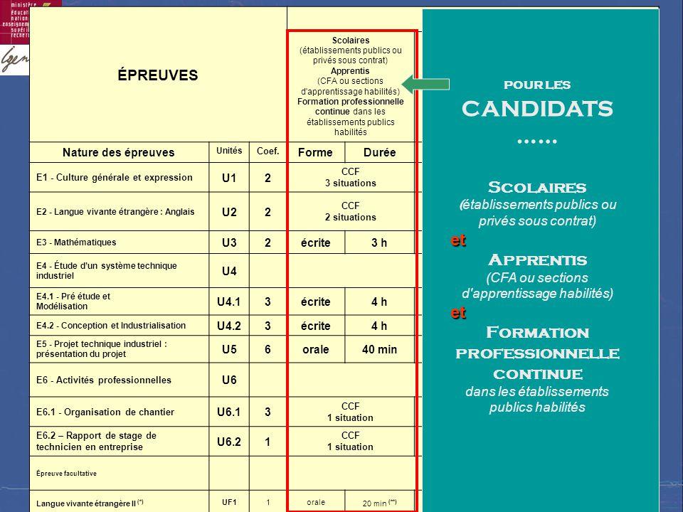 …… Scolaires et Apprentis Formation professionnelle continue ÉPREUVES
