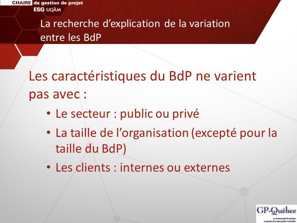 La recherche d'explication de la variation entre les BdP