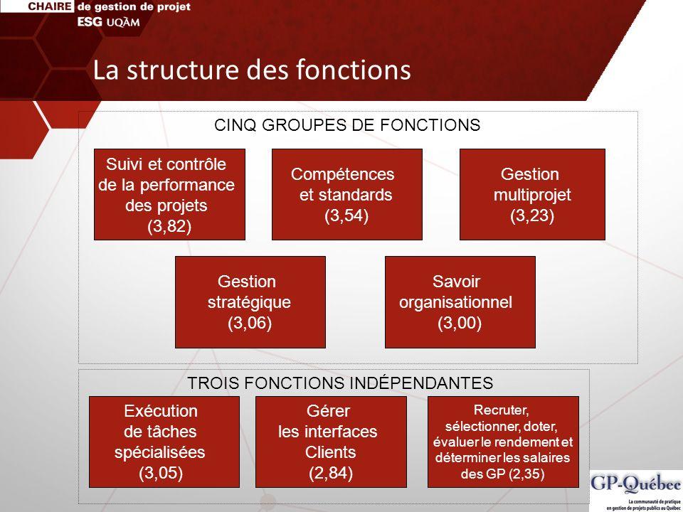 La structure des fonctions