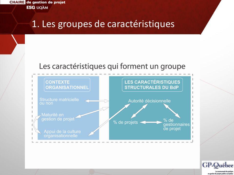 1. Les groupes de caractéristiques