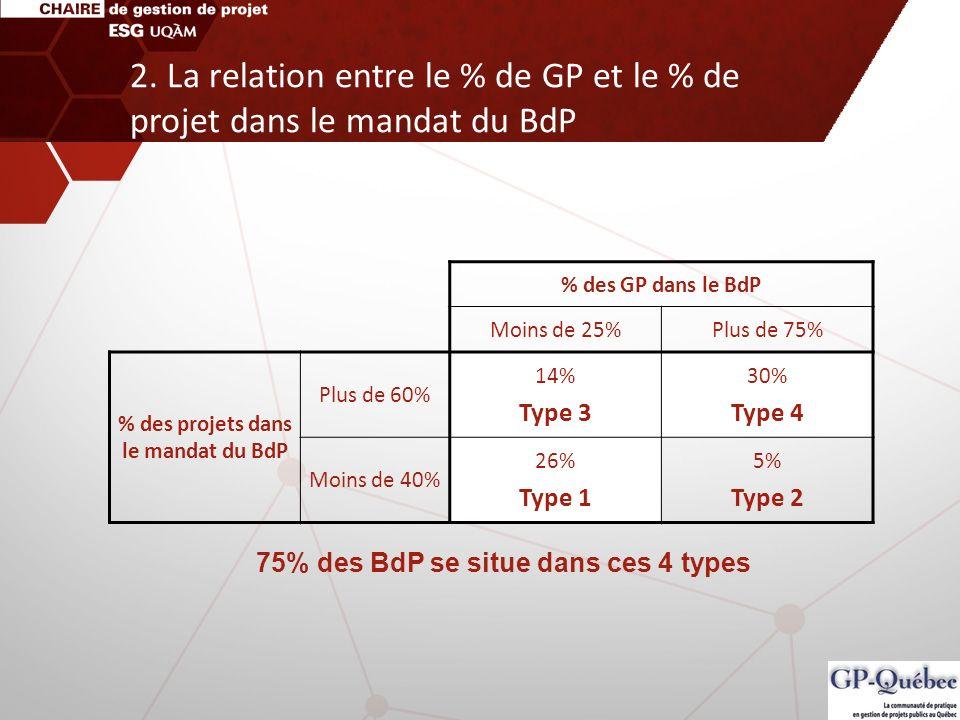 2. La relation entre le % de GP et le % de projet dans le mandat du BdP