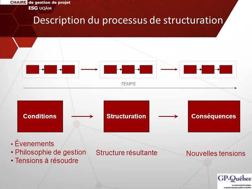 Description du processus de structuration