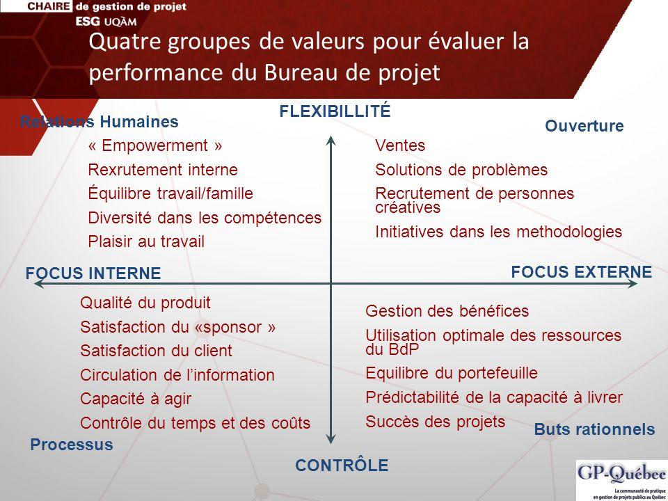 Quatre groupes de valeurs pour évaluer la performance du Bureau de projet