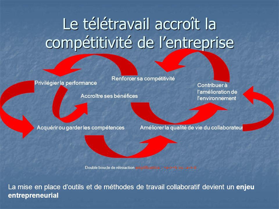 Le télétravail accroît la compétitivité de l'entreprise