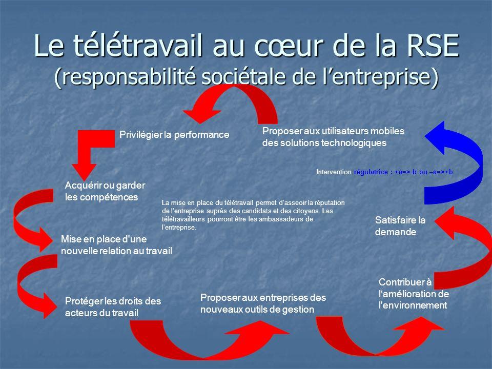 Le télétravail au cœur de la RSE (responsabilité sociétale de l'entreprise)