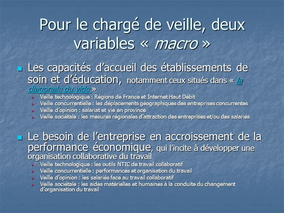 Pour le chargé de veille, deux variables « macro »