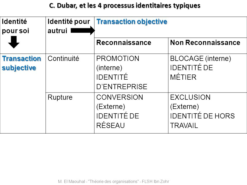 C. Dubar, et les 4 processus identitaires typiques
