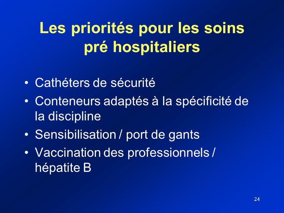 Les priorités pour les soins pré hospitaliers